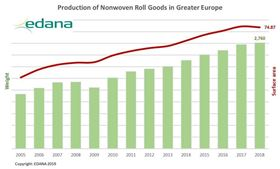 Nonwoven production in Europe.