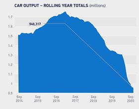 UK car production fell in September with output down 5%.