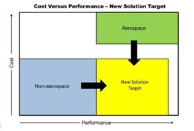 The drive for new materials: New applications need solutions that bridge the performance/cost gap between today's aerospace and non-aerospace composite materials.