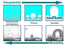 This image shows the interplay among electrode wettability, porous structure and overpotential. With the decrease of wettability (moving left to right), the gas-evolving electrode transitions from an internal growth and departure mode to a gas-filled mode, associated with a drastic change of bubble behaviors and a significant increase of overpotential. Image courtesy of the researchers.