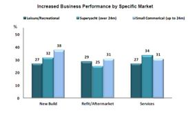 Business performance by specific market. (Click to enlarge image.) (Source: BMF Industry Trends May-November 2012.)