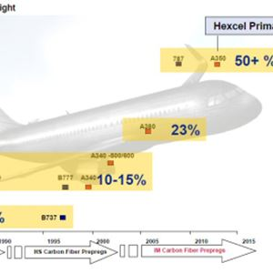 Hexcel's composites ready to fly on the A350 XWB - Materials Today