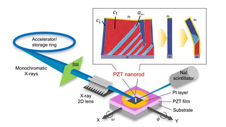 Ferroelectric materials enter new domain of control