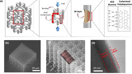 Composite metamaterial bends the rules