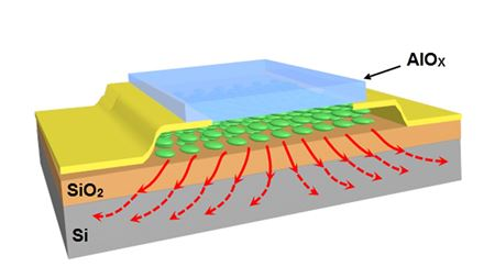 Nano-sandwich improves heat transfer between graphene and silicon