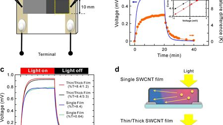 Enhancement of photovoltaic power of single-walled carbon nanotube films by interface structures of different film thickness