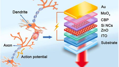 Light-emitting nanocrystals stimulate brain-like computing