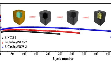 Chemisorption and electrocatalysis from CoxSny alloy for high-performance Li-S batteries
