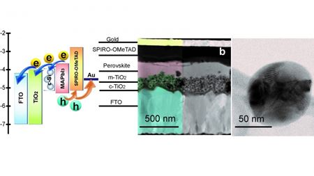 Silicon nanoparticles can improve efficiency of perovskite solar cells