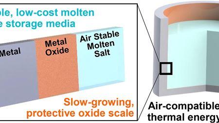 稳定的熔盐是太阳能储存的关键
