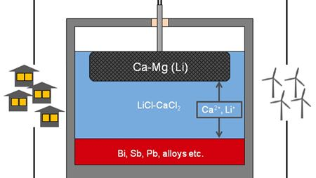 A new recipe for liquid batteries