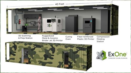 Self-contained 3D printing 'factory'