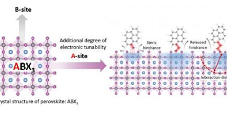 有机分子改善了Perovskites的电子性质