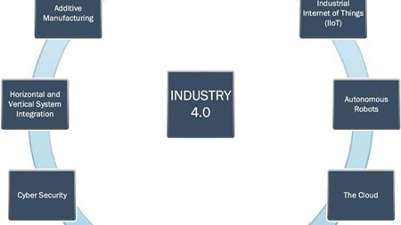 Industry 4.0 for composites