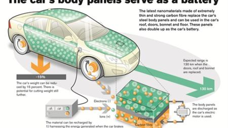 Volvo uses carbon fibre composite for new generation batteries in car panels