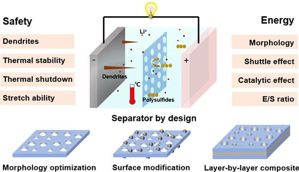 Functionalized separator for next-generation batteries