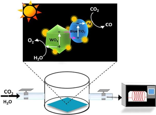 Highly efficient nanostructured metal-decorated hybrid semiconductors for solar conversion of CO2 with almost complete CO selectivity