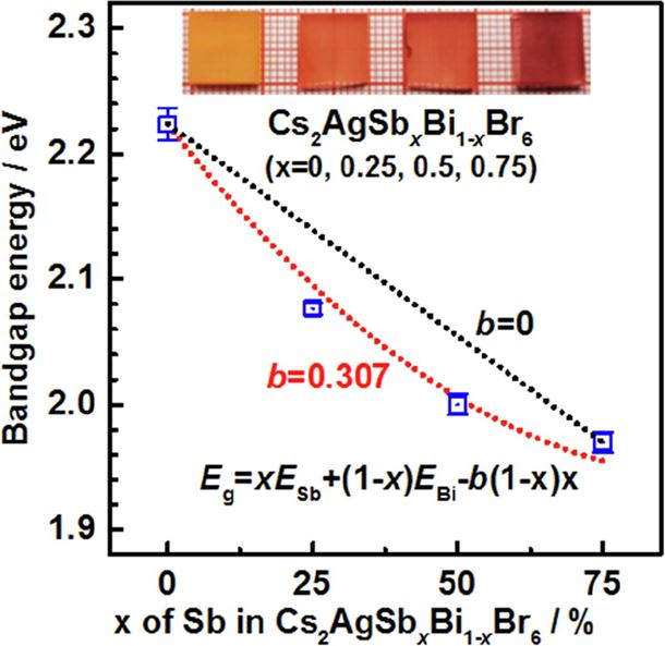 Bandgap-tunable double-perovskite thin films by solution processing