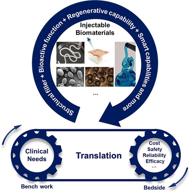 Injectable biomaterials for translational medicine