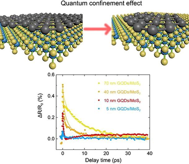 Electron transfer and cascade relaxation dynamics of graphene quantum dots/MoS2 monolayer mixed-dimensional van der Waals heterostructures