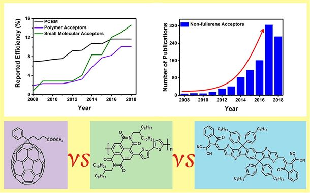 Recent progress on non-fullerene acceptors for organic photovoltaics