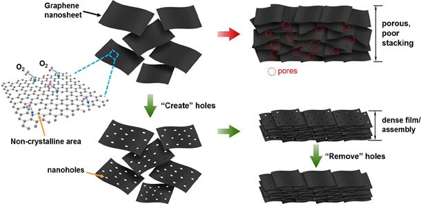 Nanomanufacturing of graphene nanosheets through nano-hole opening and closing