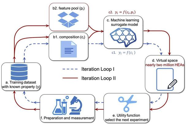 A flow chart outlining the machine learning procedure.