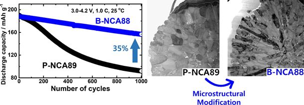 A highly stabilized Ni-rich NCA cathode for high-energy lithium-ion batteries