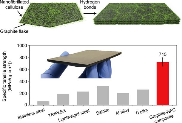 A printed, recyclable, ultra-strong, and ultra-tough graphite structural material