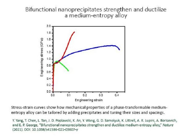 Stress-strain curves show how mechanical properties of a phase-transformable medium-entropy alloy can be tailored by adding precipitates and tuning their sizes and spacings.