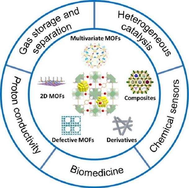 Metal–organic frameworks: Structures and functional applications