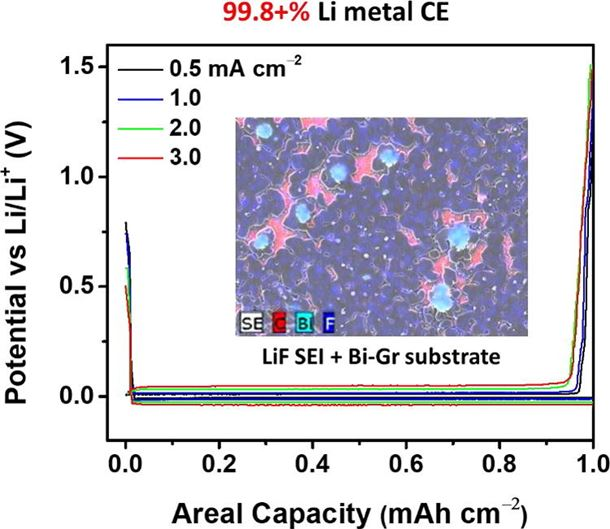 Electrolyte design for Li metal-free Li batteries