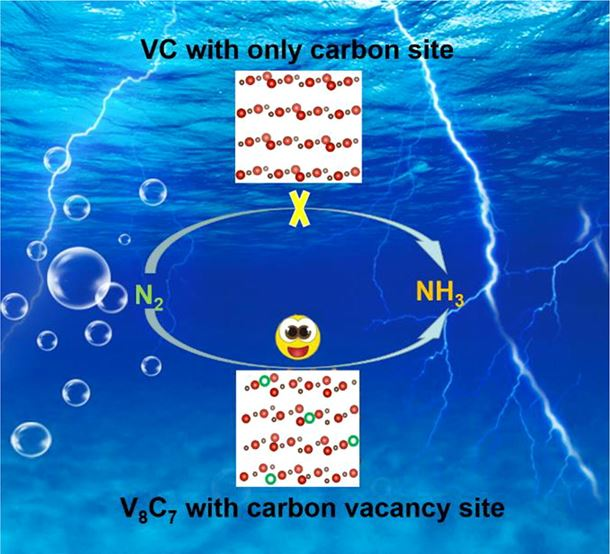 Vanadium carbide with periodic anionic vacancies for effective electrocatalytic nitrogen reduction