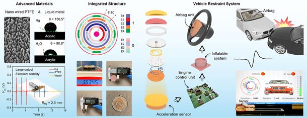 All-in-one 3D acceleration sensor based on coded liquid–metal triboelectric nanogenerator for vehicle restraint system