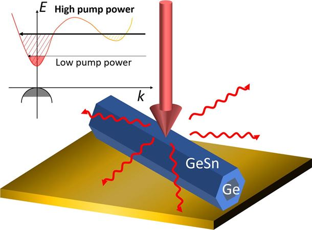 Growth mode control for direct-gap core/shell Ge/GeSn nanowire light emission