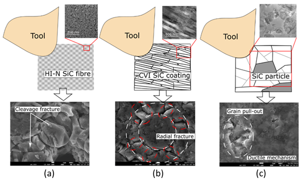 Effect of cutting on different SiC-based constituents of the CMC (a) fibre, (b) polycrystalline 6 H-SiC particles and (c) CVI coating with a columnar structure