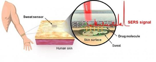 Real-time drug detection using an optical sensor attached to the human skin. Please credit: Korea Institute of Materials Science (KIMS)
