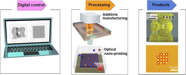 Digital manufacturing of advanced materials: Challenges and perspective