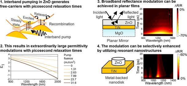 Extraordinarily large permittivity modulation in zinc oxide for dynamic nanophotonics