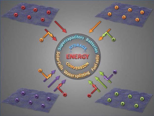 Heteroatom doped graphene engineering for energy storage and conversion