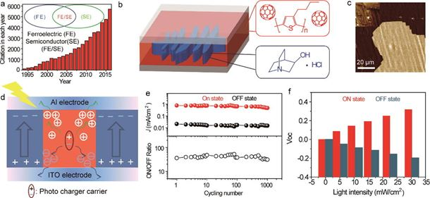 Light-controlled molecular resistive switching ferroelectric heterojunction