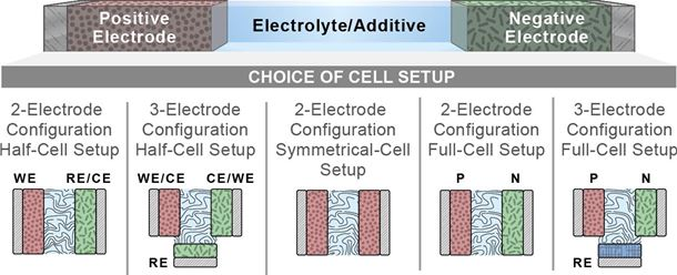 A reality check and tutorial on electrochemical characterization of battery cell materials: How to choose the appropriate cell setup