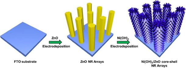 Schematic illustration of the fabrication procedures for Ni(OH)2/ZnO core–shell NR arrays on FTO substrates.