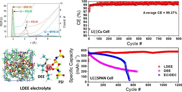 Ultrahigh coulombic efficiency electrolyte enables Li||SPAN batteries with superior cycling performance