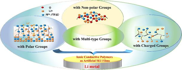 Ionic conductive polymers as artificial solid electrolyte interphase films in Li metal batteries – A review