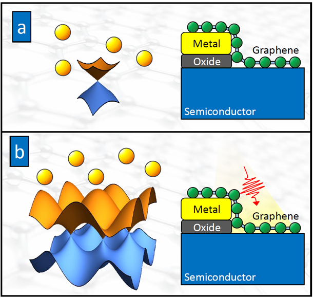 Physics of thermionic emission in graphene: (a) thermionic emission of low-energy electrons around the Dirac cone electronic band structure (left); low-energy thermionic emission typically occurs in electronic devices, such as a graphene Schottky diode (right); (b) thermionic emission high-energy electrons from the full electronic band structure of graphene (left). Such an effect typically occurs in optoelectronic devices, such as photodetectors and solar cells (right).