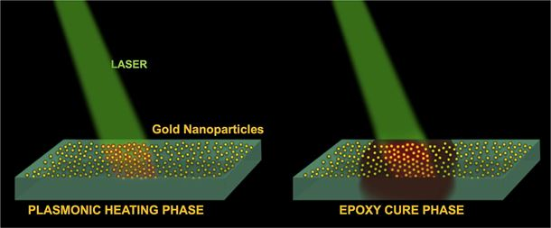 Plasmonic nanoparticle-based epoxy photocuring: A deeper look