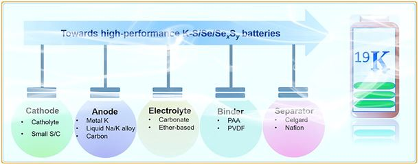 Advances in K-Q (Q=S, Se and SexSy) batteries