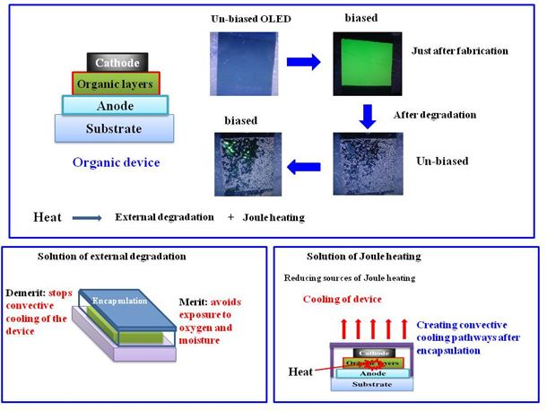 Thermal management in organic optoelectronic devices: road to commercialization