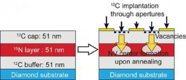 The researchers blasted carbon ions through holes to create vacancies and heated the diamond to make the vacancies mobile within the crystal | Credit: F.J. Heremans and D. Awschalom/U. Chicago and K. Ohno/UCSB
